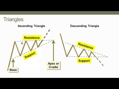 Continuation chart patterns (technical analysis), CFA L1