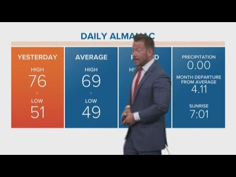 Morning weather forecast 9-24-2018