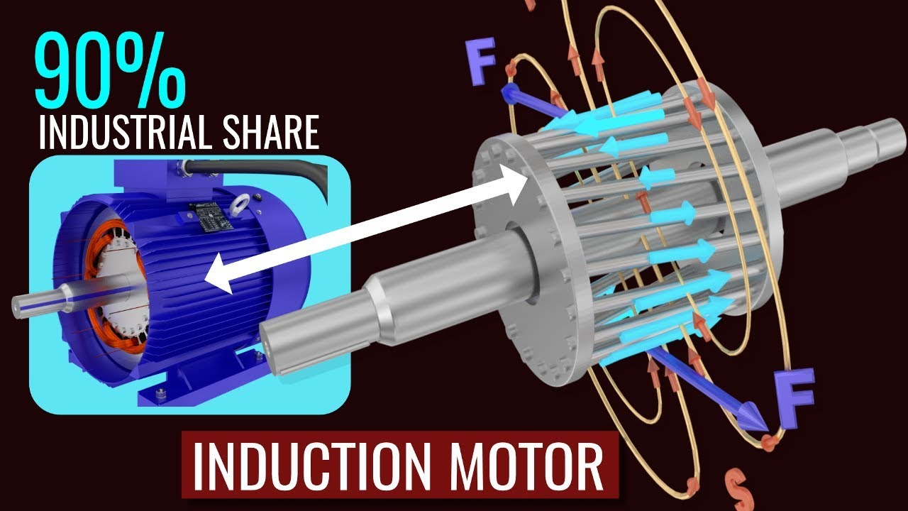 how does an induction motor work youtube