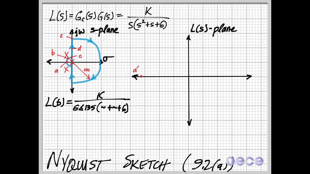 Nyquist Sketch Example