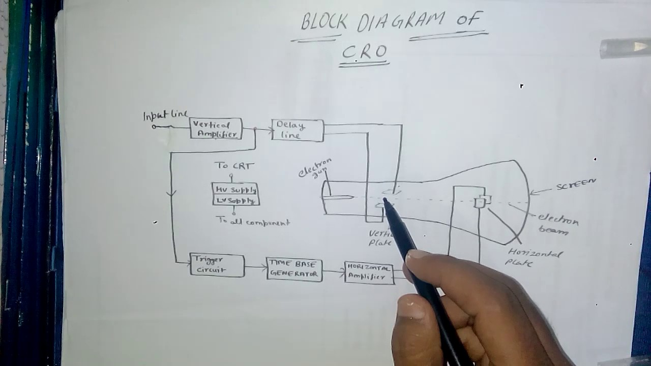 block diagram of cro