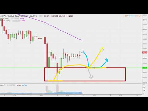 OWC Pharmaceutical Research Corp. - OWCP Stock Chart Technical Analysis for 03-08-18