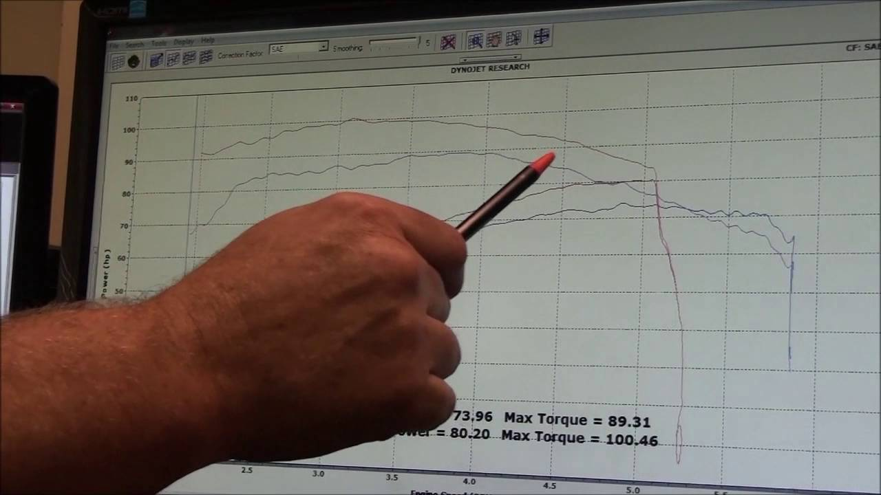 medium resolution of 2016 harley davidson 103 vs 2017 107 milwaukee 8 dyno run