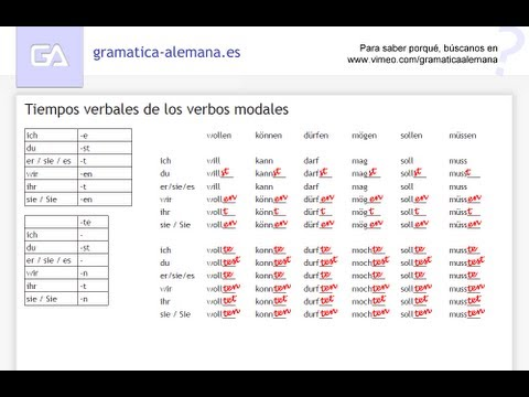 Aprender alemán: Conjugando los verbos modales - YouTube