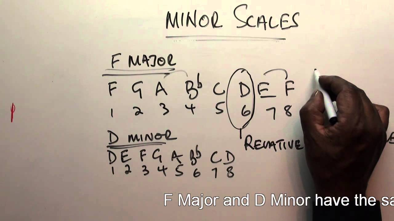 Part 16 Music Theory Lessons Online Writing Major And Minor