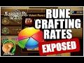 SUMMONERS WAR : Analysis of Rune Crafting Rates (500 runes)