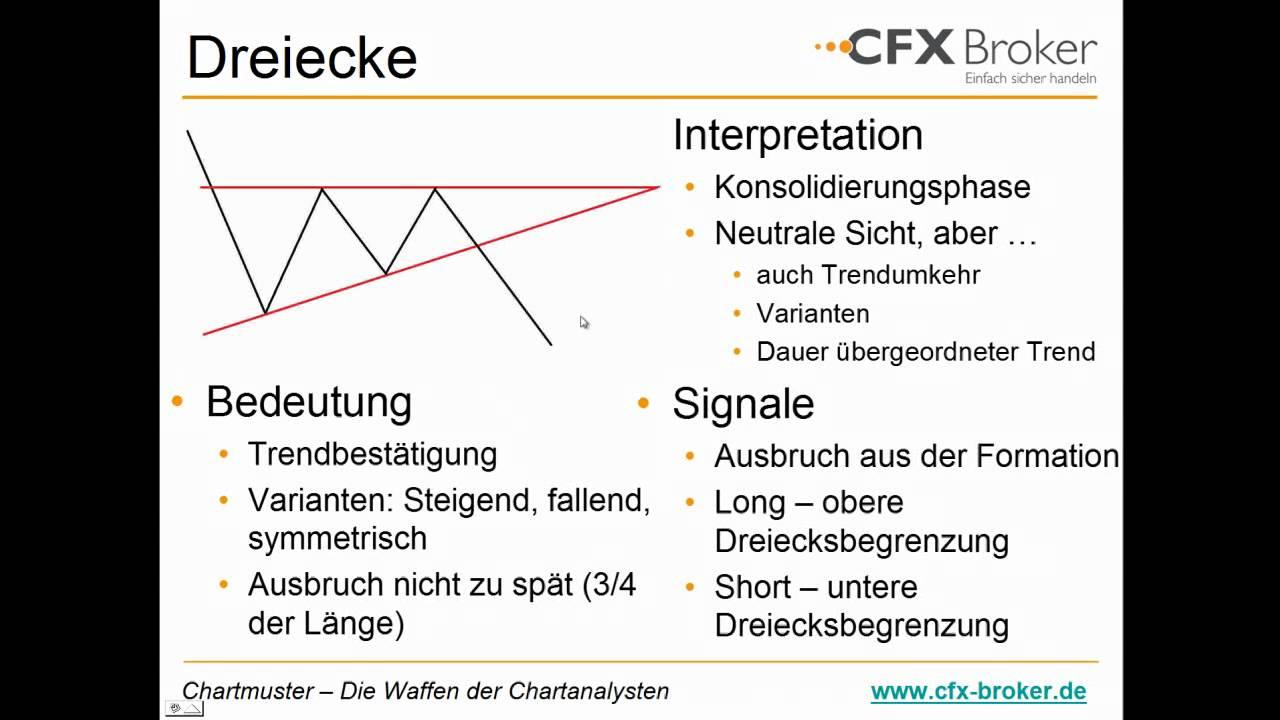 Chartformationen