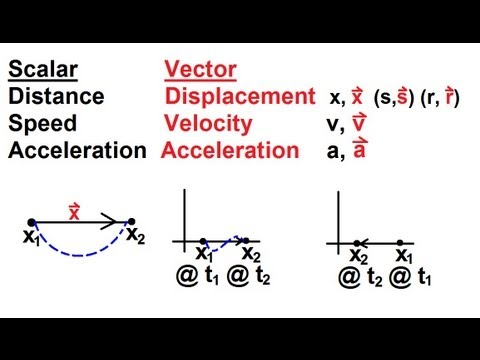 Physics Mechanics Motion In One Dimension 1 Of 22 Definition