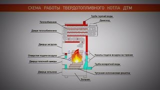 Котел отопления №1 в 2015. Твердотопливный котел ДТМ Турбо (Донтрем), длительного горения.(, 2015-09-01T12:19:51.000Z)