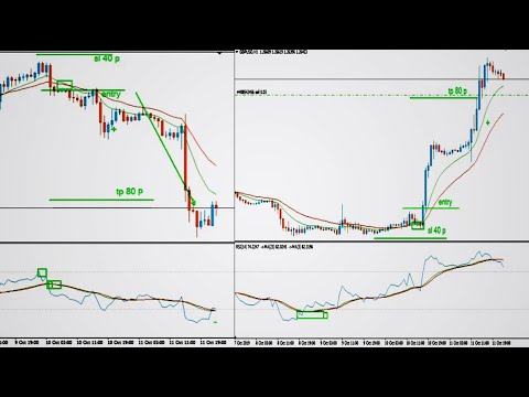 How To Trade With The Moving Averages And RSI Secrets|Best Forex Trading Strategy