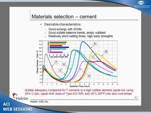 Chemical Admixtures and Concrete Sustainability-Mix Optimization for Constructability