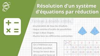Allô prof - Résolution d'un système d'équations par réduction