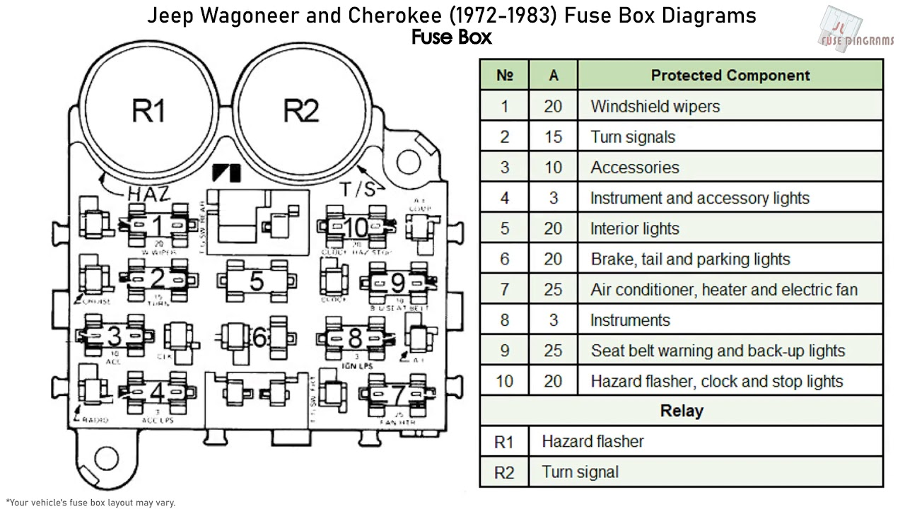 Jeep Wagoneer and Cherokee (1972-1983) Fuse Box Diagrams