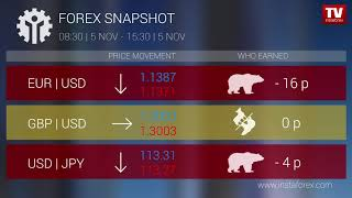 InstaForex tv news: Who earned on Forex 05.11.2018 15:00