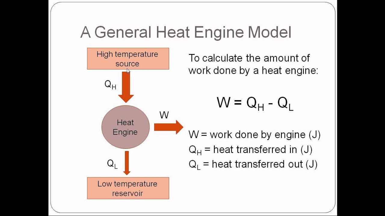 thermodynamics physics lesson 4 heat engines [ 1280 x 720 Pixel ]