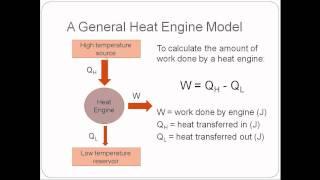 Thermodynamics (physics) Lesson 4   Heat Engines