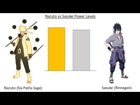 Naruto vs Sasuke Power Levels - Naruto Shippuden: Credit to SSJ2 Warrior!  Like and subscribe for more!
