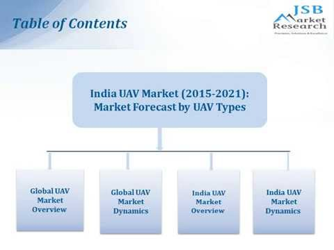 jsb market research unmanned underwater J s b market research pvt ltd takes the pride in introducing itself as a  competitive reports of global market research report.