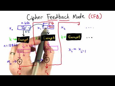 Cipher Feedback Mode - Applied Cryptography