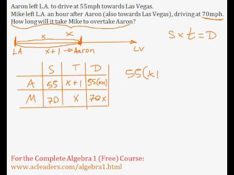 how to solve algebra motion problems