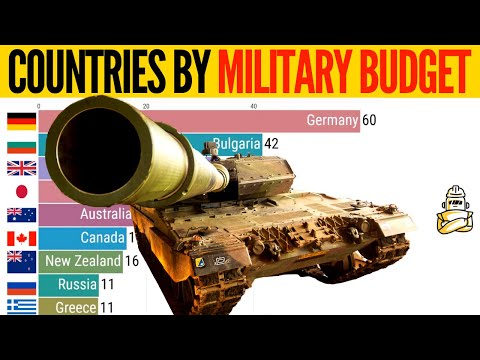 Countries By Military Spending As A Share Of GDP