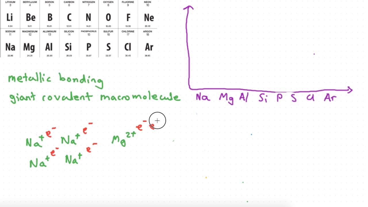 Harry Lee Periodic Trend Melting Point Across Period Youtube