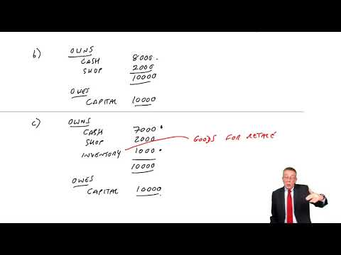 The Statement of Financial Position and Income Statement (part a) - ACCA (FA) lectures