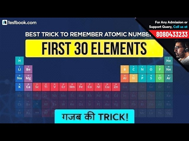 Best Trick to Remember Atomic Number of First 30 Elements of Periodic Table | RRB, SSC & Bank Exam
