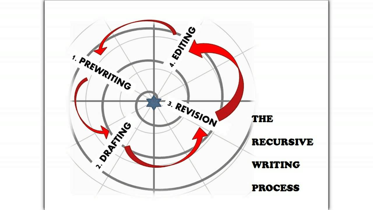 What makes writing a recursive process in math