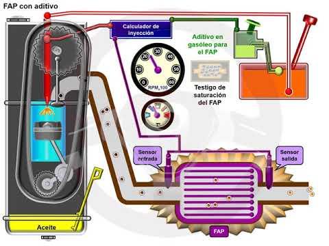 Filtro partículas FAP en el motor diésel (6/6)