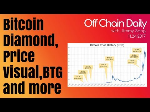 Bitcoin Diamond, Price Visual, Bullet Proofs, Black Friday - Off Chain Daily, 2017.11.24