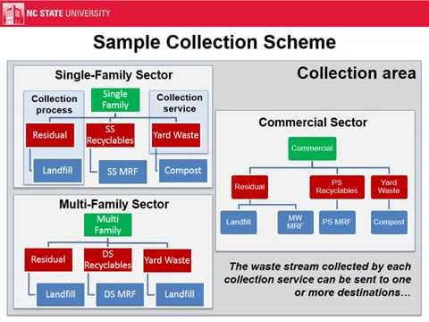 Waste Collection Life-Cycle Process Modeling