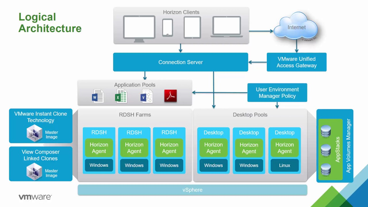 Vmware horizon 7 1 technical overview youtube for Horizon 7 architecture