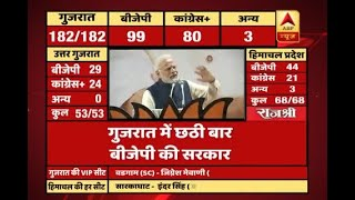 #ABPResults: PM Narendra Modi's campaign changed the game in Gujarat elections