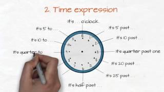 Určování času - Time Expression