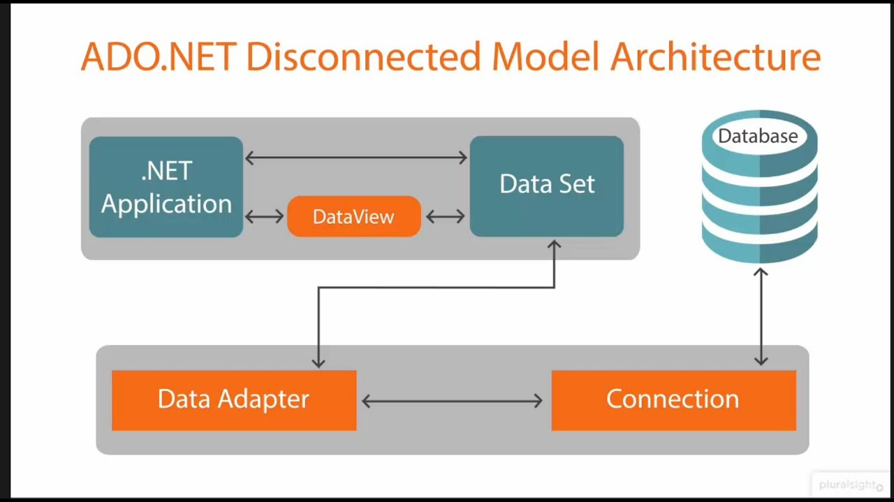 disconnected architecture in ado.net pdf
