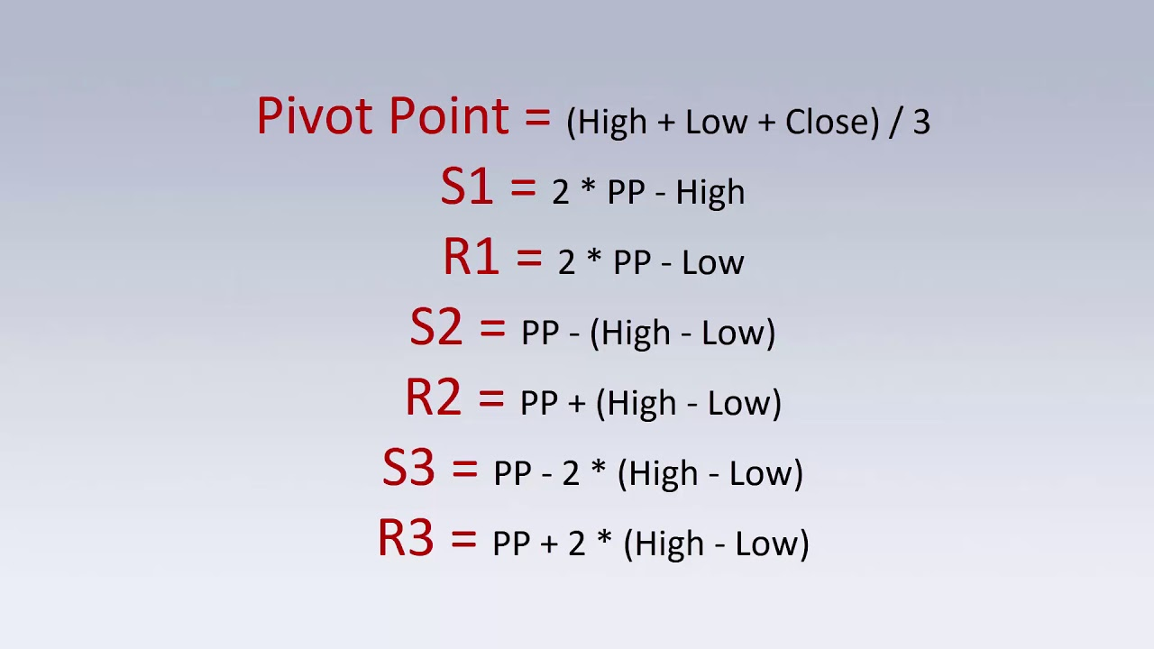 Pivot Point Trading Indicator Identify Support Resistance