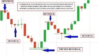 IQ Option-reversal strategy explained -binary trading- candlestick analysis 2017