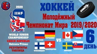 Хоккей Молодежный Чемпионат Мира МЧМ 2020 6 й заключительный день Плей Офф РЕЗУЛЬТАТЫ РАСПИСАНИЕ