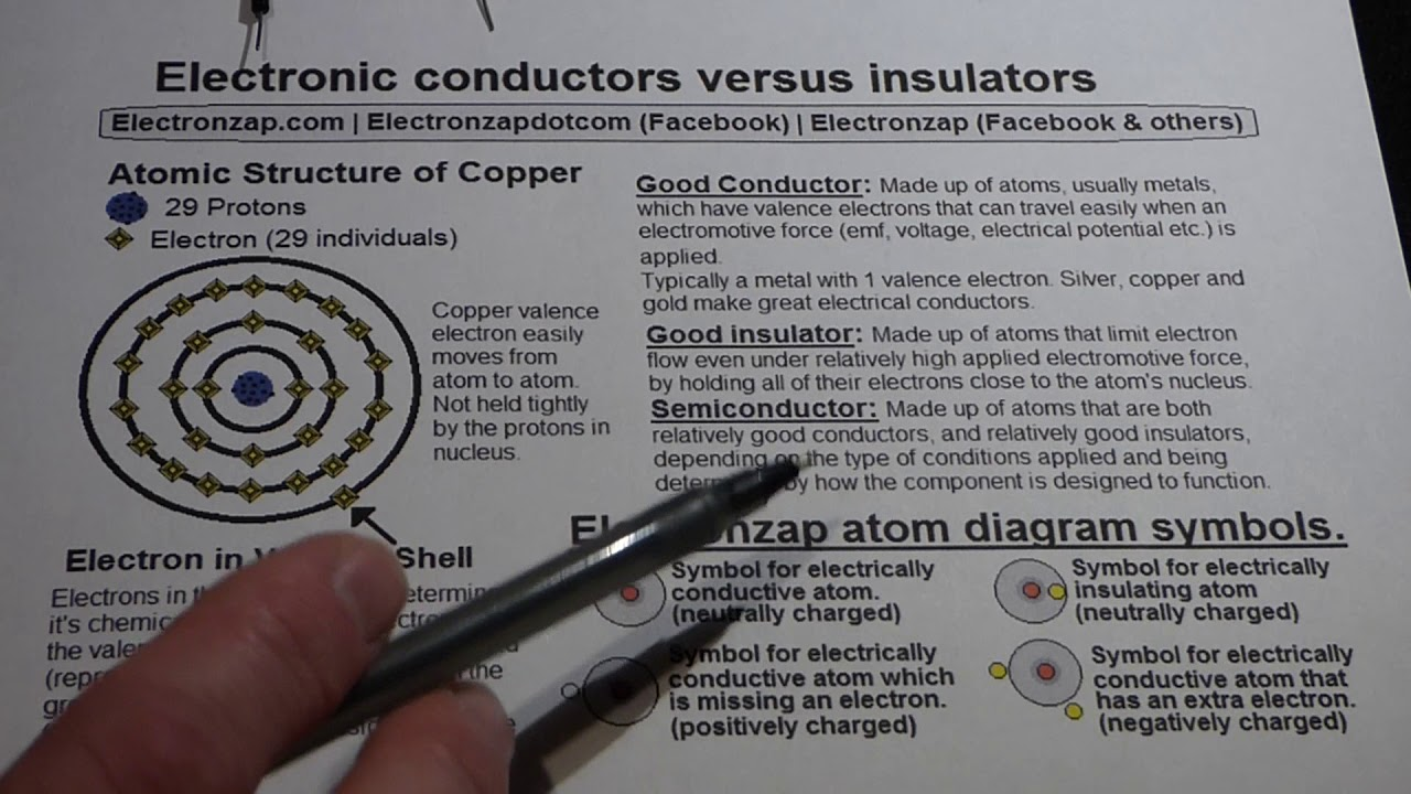 Why atomic structure of copper makes it a good electrical conductor ...