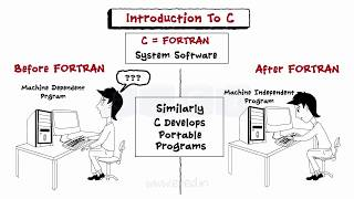 Introduction To C Language - CP - Engineering - C Programming