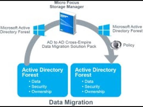 ADMT (Active Directory Migration Part-3) - ADMT 32 Step by Step