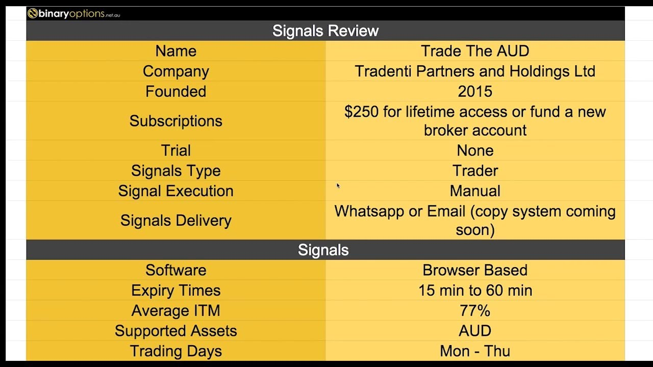 Itm financial binary options signals review