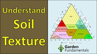 Understanding Soil Types and Soil Texture