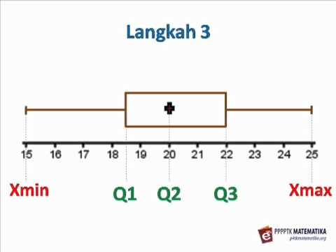diagram garis membuat diagram kotak garis - youtube