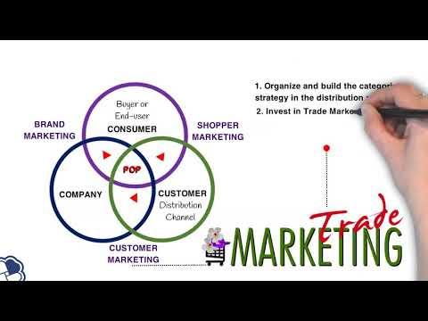 4Cs Model Of Trade Marketing   Marketing & Sales   Startup Founder & Entrepreneur