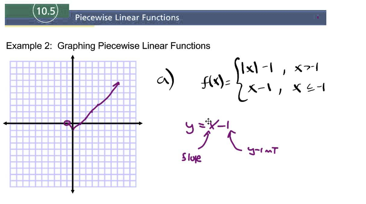 how to tell if a function is linear without graphing