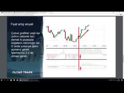 Ticaret stratejisi para isı harita: al sat yaparak para kazanmak