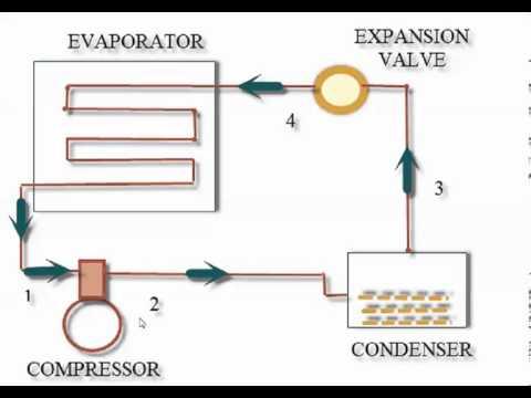 Vapour Compression Refrigeration System Paper