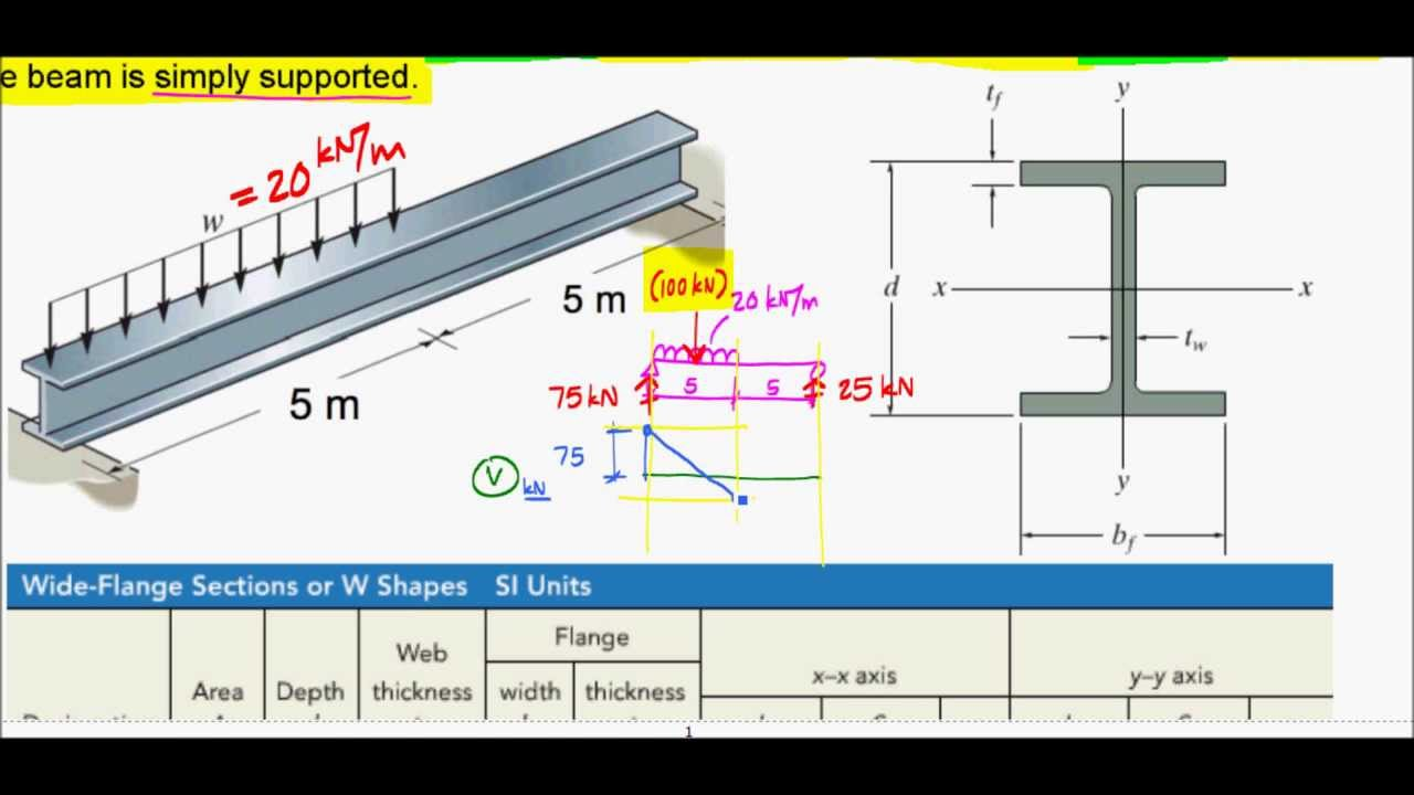 Simplified Design Of A Steel Beam Exam Problem F12